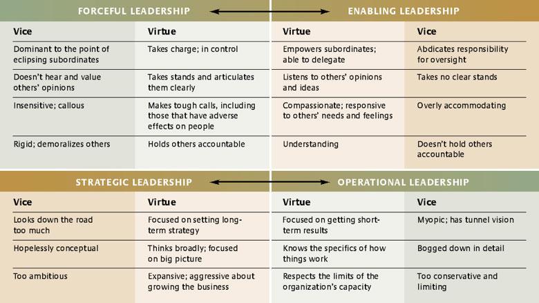 forceful-to-enabling-leadership
